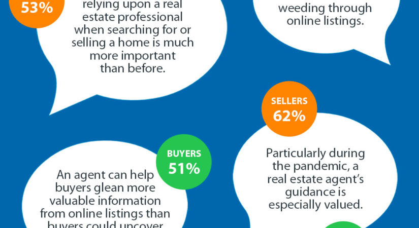 Infographic about real estate professionals and their importance during the COVID-19 pandemic